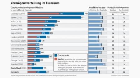 Vermögensverteilung EU
