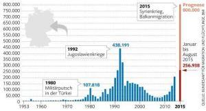 Asylanträge an Deutschland 1953-2015
