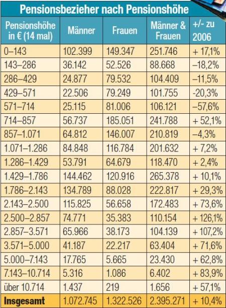 pensionshöhen 2015