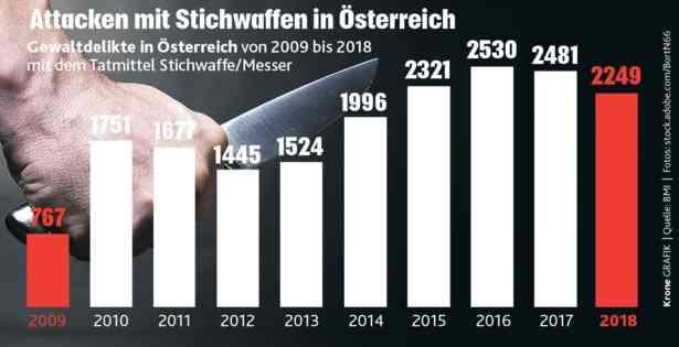 2 Attacken mit Stichwaffen in Österreich