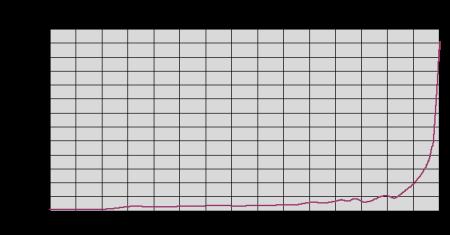2-mangelhaftes Bevölkerungs-Diagramm