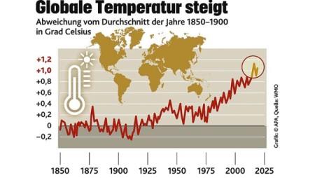 3-mangelhaftes Temperatur-Diagramm