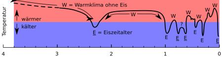 4-Temperatur-Erdgeschichte